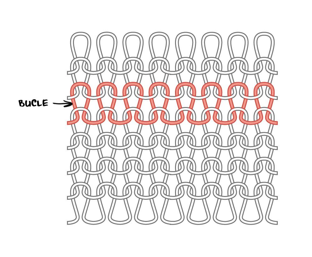 Estructura tejido de punto