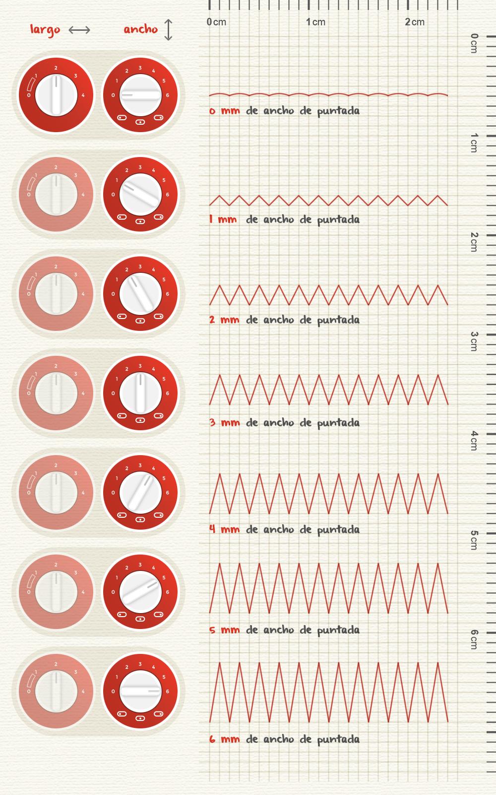 Variación de la anchura de puntada en zigzag