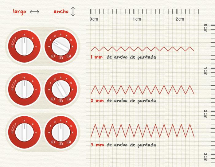Anchura y longitud de puntada zigzag para coser punto | Betsy Costura